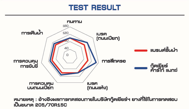 chart test results