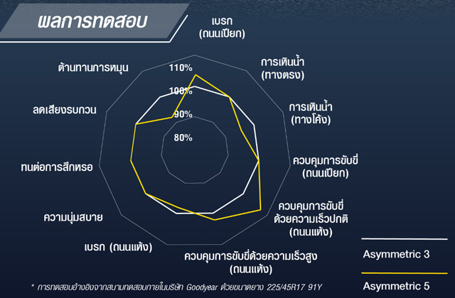 chart a5 vs a3
